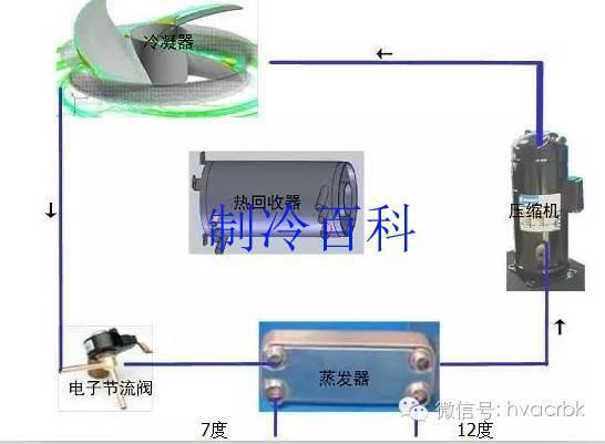 原标题:空调模块机结构特点与应用  风冷模块机组的主要特点 1、是以空气为冷(热)源,以水为供冷(热)介质的 中央空调机组,即冷凝器为翅片式换热器,蒸发器为水氟换热应用的换热器,如套管、壳管及板式换热器等。 2、作为冷热源兼用型的一体化设备,风冷热泵省冷却塔、冷却水泵、锅炉以及相应管道系统等多种辅件,系统结构简单,安装空间节省,维护管理方便而且节约能源,尤其适用于水源缺乏区域。  3、风冷热泵机组通常是许多冬冷夏热,既无供热锅炉,又无供热热网,或热网供热时间短、不稳定,要求全年空调的暖通工程设计中优先选用