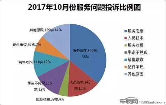 2017年10月国内汽车投诉排行及分析