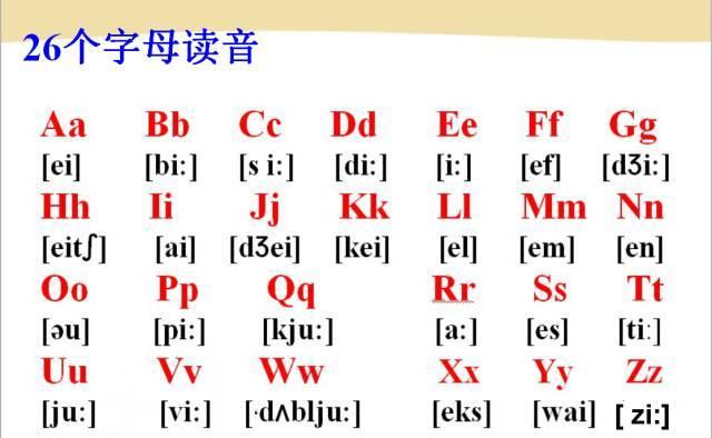 英语48个音标发音(图解和视频)——帮你轻松学习英语图片