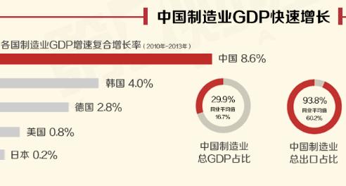 两大经济体总量差距_经济