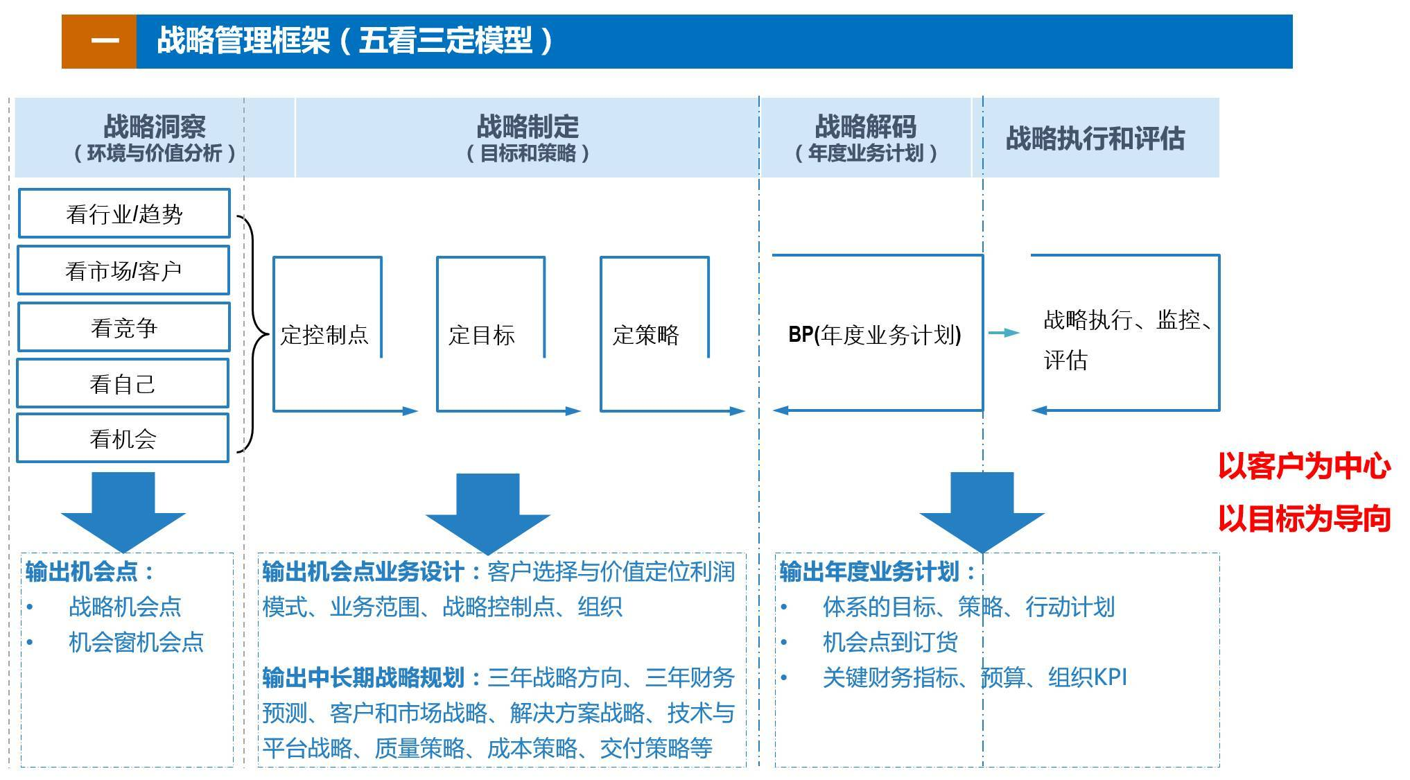 华为实现战略意图的业务设计图片