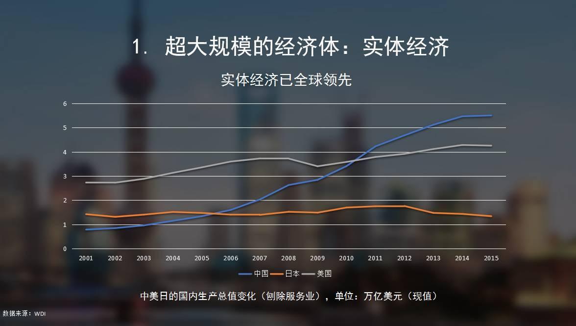 中国经济总量何时可超过美国_不许中国超过美国