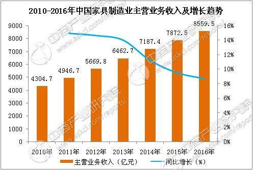 2010-2016年我国家具制造业主营业务收入
