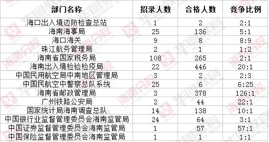 海南省国考_2018年国考海南地区第四日报名情况分析