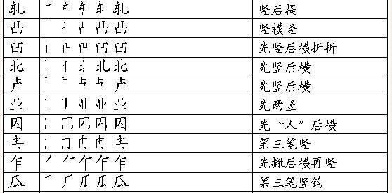 一年级汉字笔画和部首名称大全表及试题 可下载打印