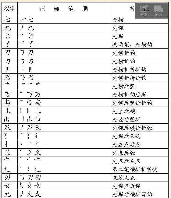 偏旁部首大全及名称表-年级汉字笔画和部首名称大全表及 一、写出下列笔画.   横( ) 竖弯