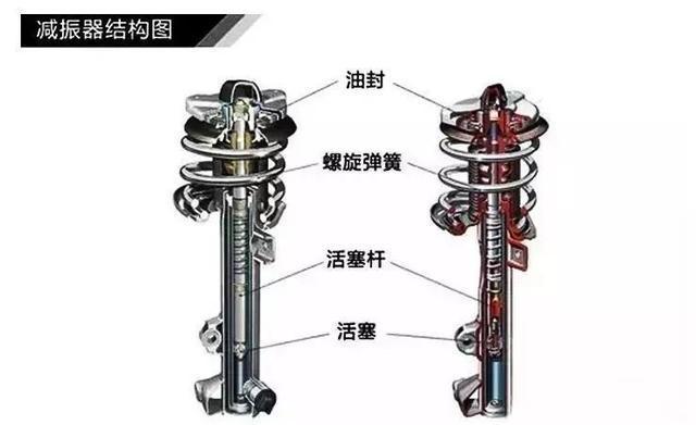 这种减震器结构简单,同时也比较好维护.