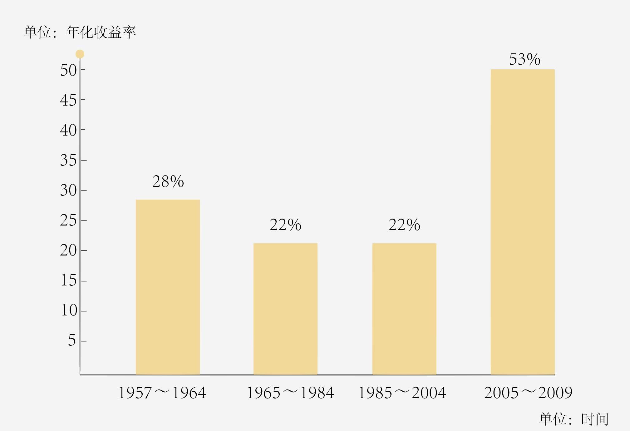 童大焕:剧变时代的大财富机会