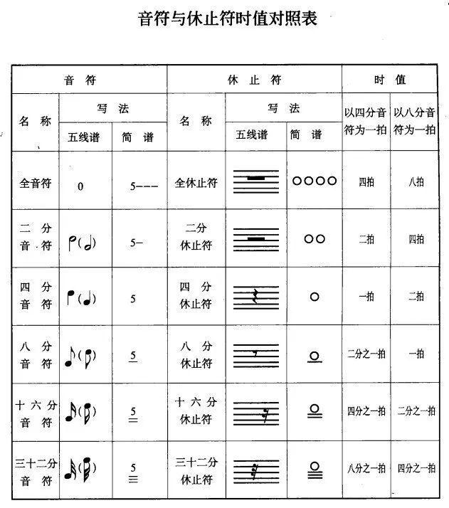五线谱与简谱的音符时值对照表