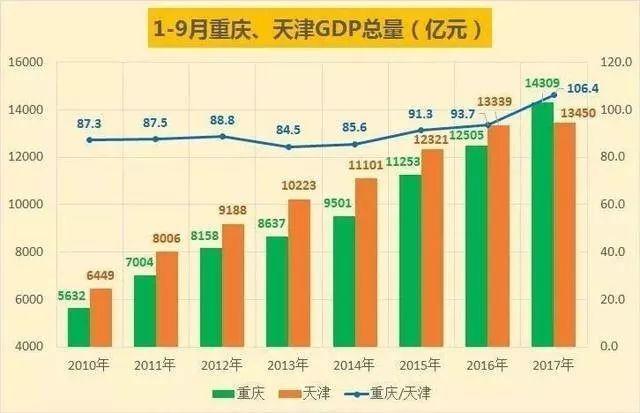 2017年重庆 经济总量_重庆夜景