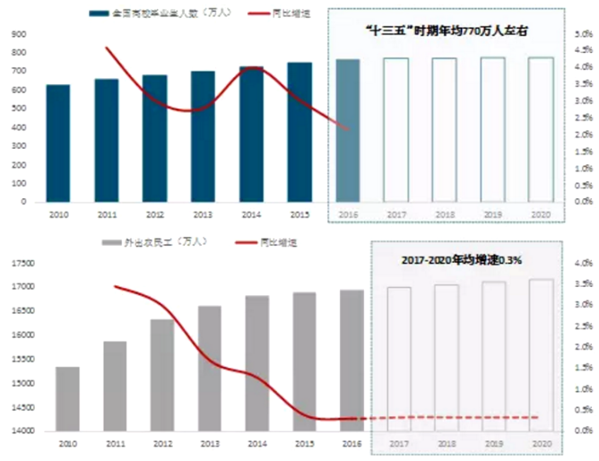 2020流动人口数量_2020年出生人口数量