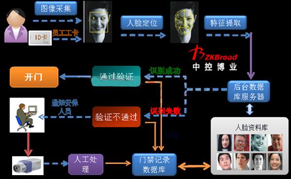 人脸识别考勤系统能解决什么问题