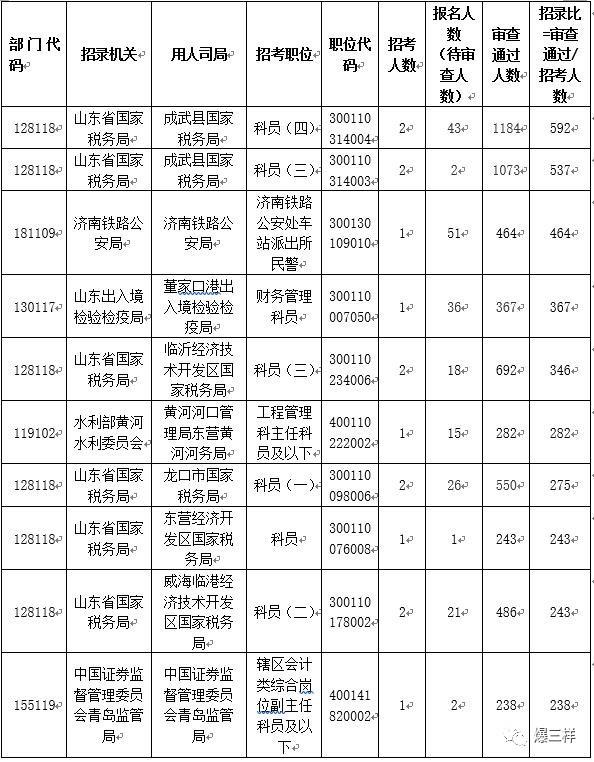 国考涉鲁职位报名已近4万人,最热职位竞争比592:1!23个岗位仍无人问津