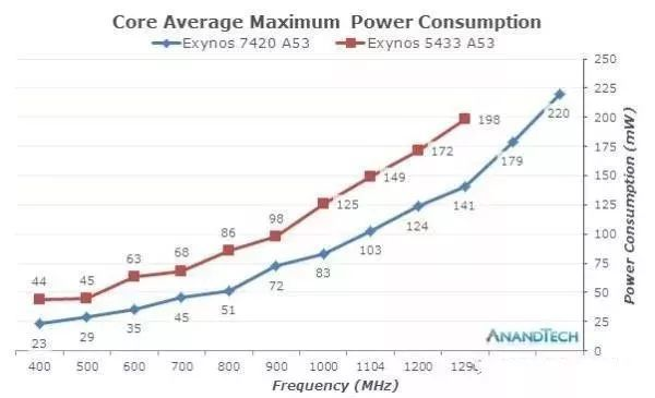 Exynos频率和功耗的关系
