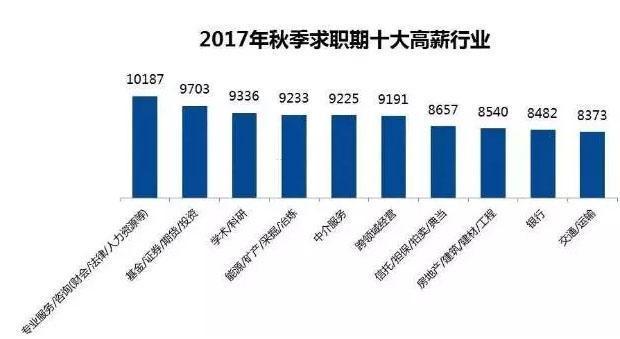 2017大连人均收入_大连风景