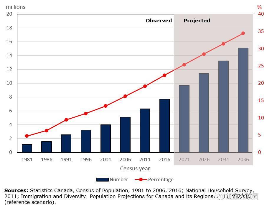 2016加拿大人口多少_生活在加拿大,对加拿大人口 你必须知道的这几点