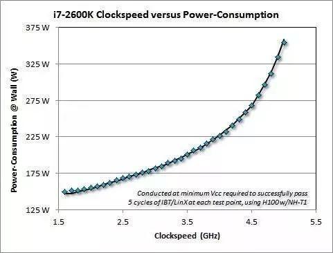 i7-2600K频率和功耗的关系