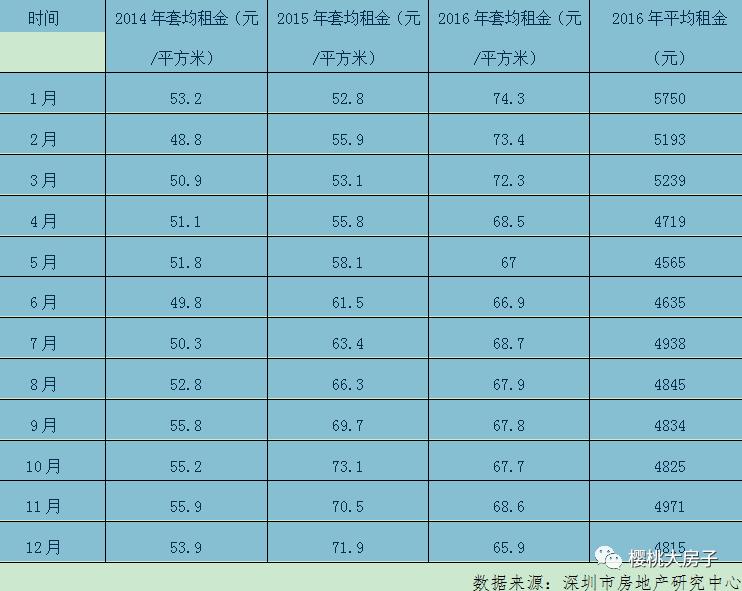 建行推出租房贷,70%的深圳无房者可以安心了吗?
