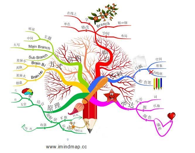 imindmap思维导图包含的模板,除一般的样式,还有独家手绘风格思维导图