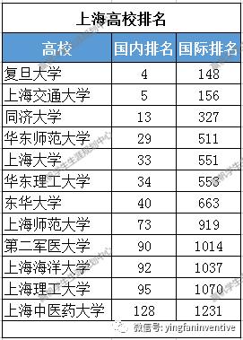 上海理工大学排名_上海理工大学