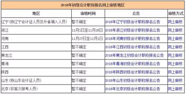 广东省初级会计证书注册时间:c时我报名参加广东省会计初级考试吗?我是否错过了亚旺会计在线学校的注册时间