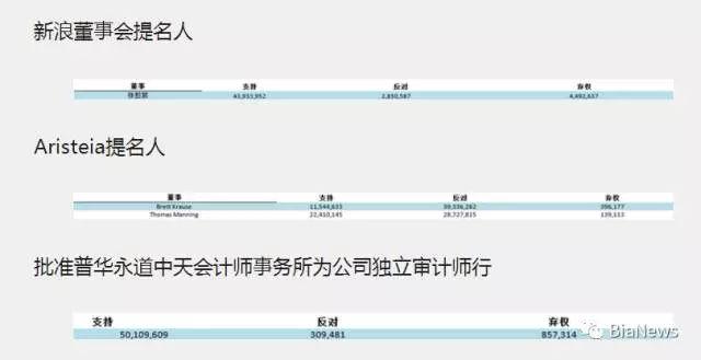 新浪MBO第二季?曹国伟所控公司投票权从11%增至55%