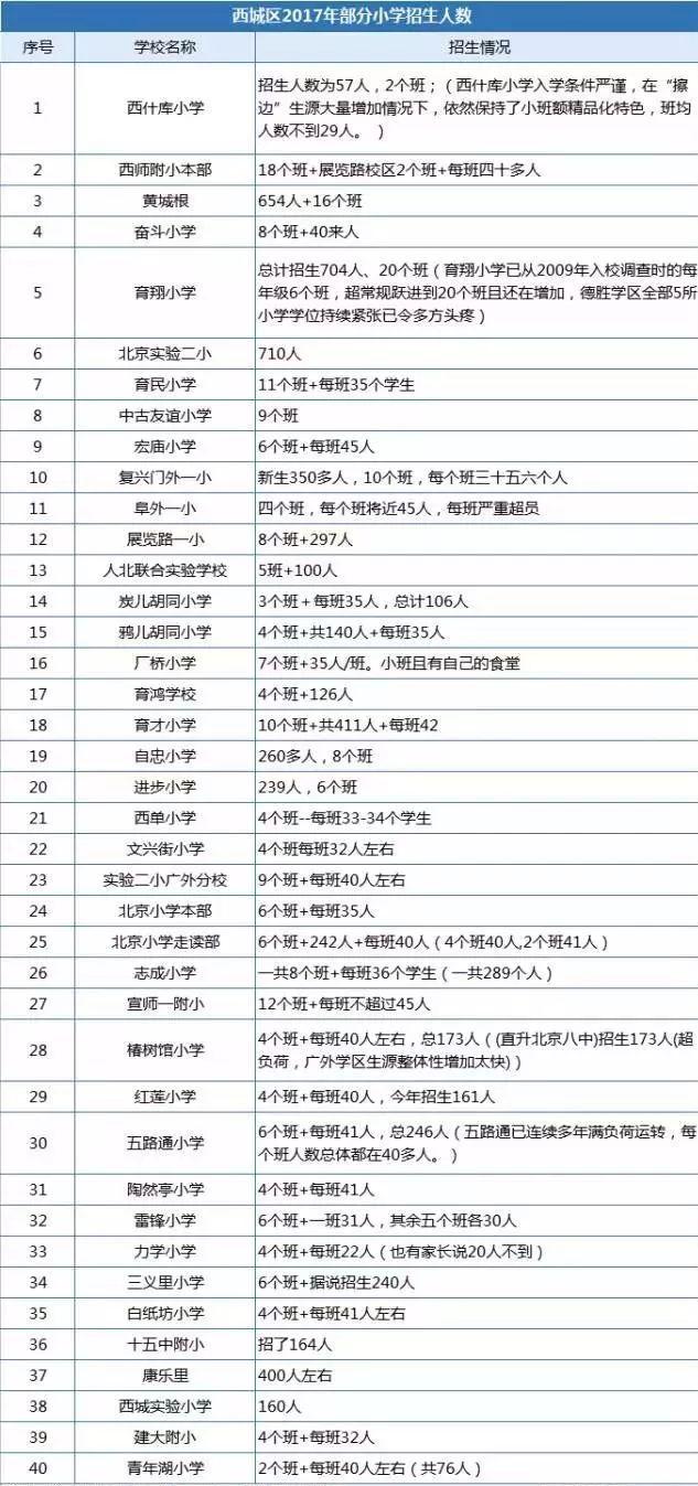 西城区小学排名_北京市西城区红莲小学