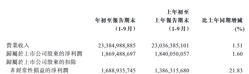 青岛啤酒的营业收入相比去年前三季度增长1.51%至233.85亿元人民币