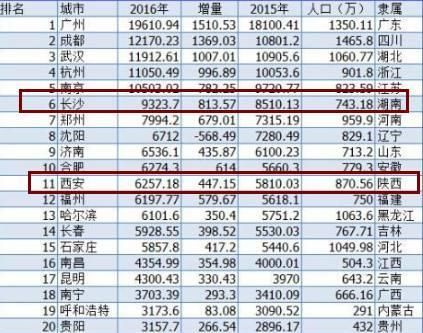 陕西面积人口_邹平市2020年全年GDP 2020年邹平规划图