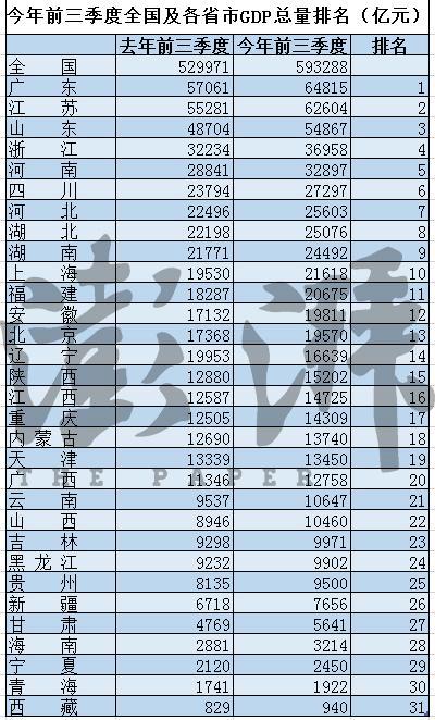 河南省内gdp经济排名变化_从GDP排名看中国经济版图60年大变局