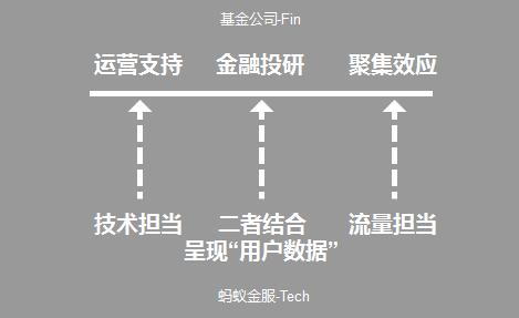 从蚂蚁和京东,看金融机构自运营平台还能走多