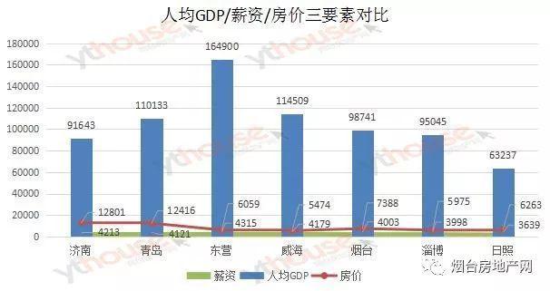 房价和gdp_东莞各个镇街房价和GDP排名对比,居然是这样的...