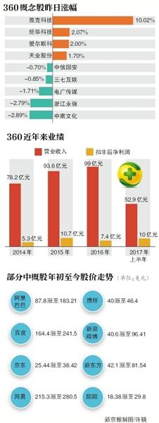 """360董事长:回归A股基于国家利益,360已经成为网络安全的""""国家队"""""""