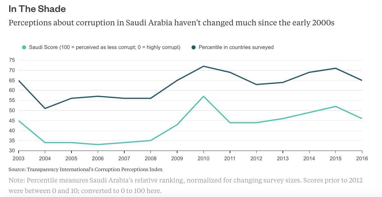 思·辨 | 反腐风暴后,沙特王储将带领这个石油王国走向何方?