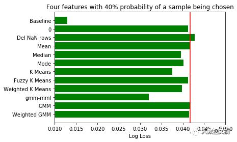由于该数据集的数据量过大,怎样在有限的内存中完成聚类分析值得研究