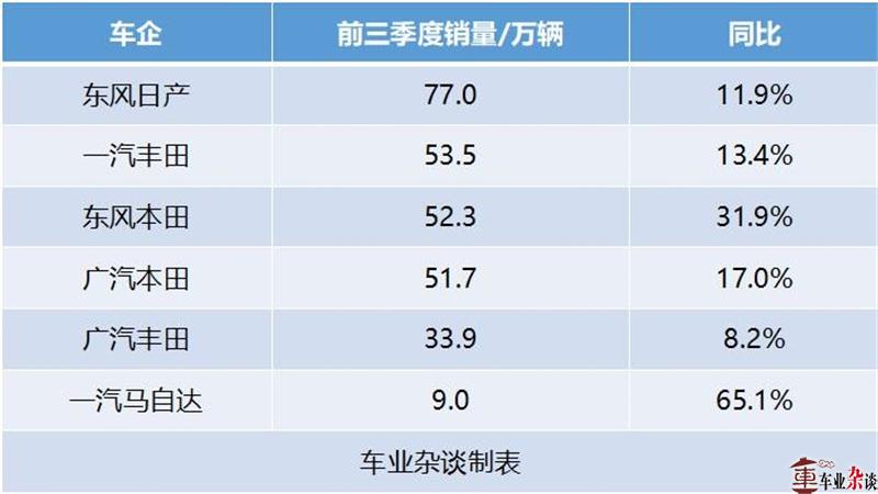 市场不振、利润下滑,主流中国品牌车企如何自处? - 周磊 - 周磊