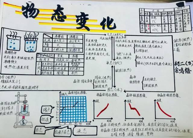 """附校风采 初二物理""""物态变化""""手抄报比赛评选结果揭晓"""