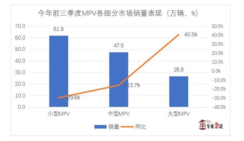 中小型MPV虽然下滑,大型MPV市增长强劲,MPV市场怎么可能死掉? - 周磊 - 周磊