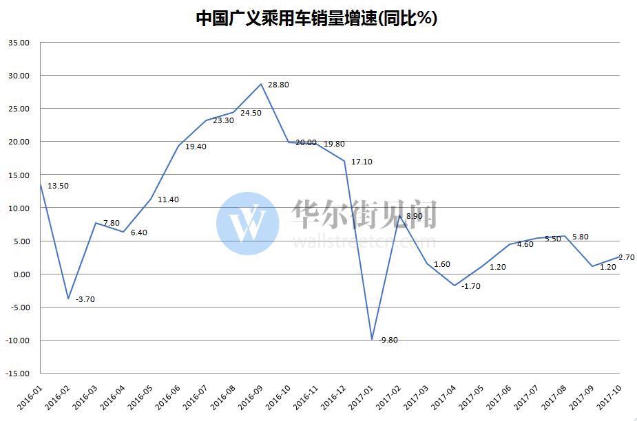 中国10月汽车SUV销量环比强劲增加和新能源车销量大增