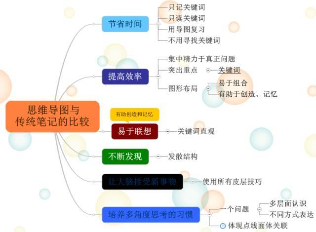 七年级世界的人口思维导图_世界的人口思维导图