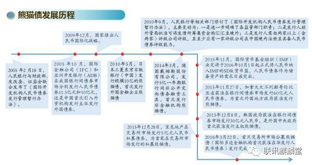 基于74只存续熊猫债,探究熊猫债发行利率的影响因素