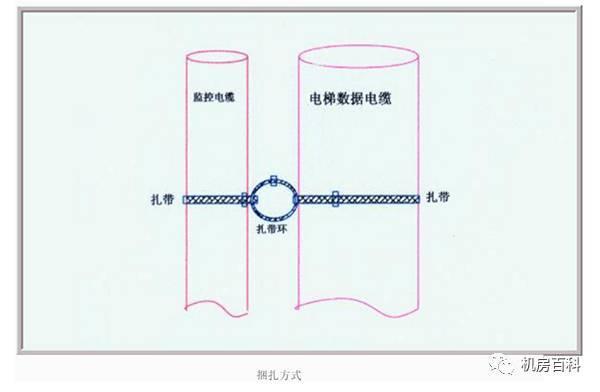 如何安装电梯产品可以大幅度减少干扰