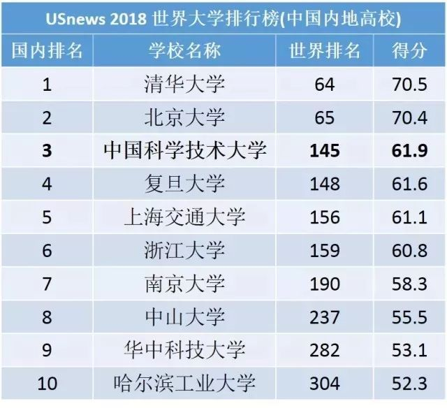 2018年中国大学综合排行榜_2018中国大学排行榜揭晓 河北这些高校上榜