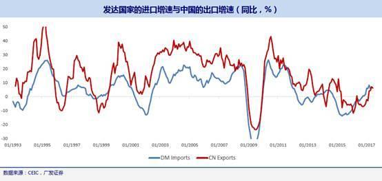 中国经济总量实际在下降_经济发展图片