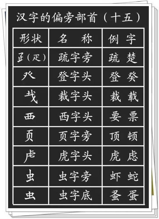 小学生必须掌握的1000个汉字基本笔画 偏旁部首详解!真的很实用!