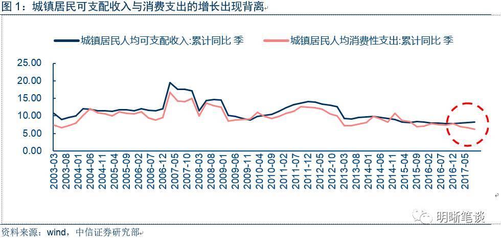 高昂房价被压制之后,城镇居民可支配收入累计同比增长8.3%