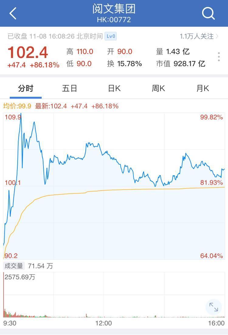 """阅文集团赴港IPO市值突破900亿港元,网文作者""""钱景""""如何?"""