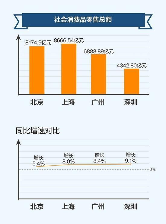 迪拜vs深圳gdp_十年转型,深圳做对了什么