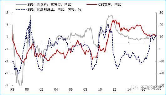 年初的一道坎:通胀预期回暖——10月通胀数据点评