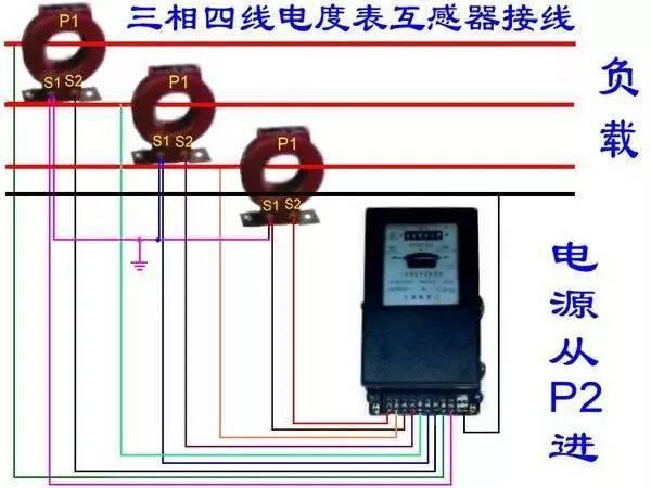 注:电源的进线端省画的断路器、万能转换开关。互感器的变配比值要根据用电的容量来选择,连接仪表的导线用1.5mm平方的单芯BV线就可以了。 三相四线电表接线图/接线方法 翻过接线端子盖,就可以看到三相四线电表接线图。其中1、4、7接电流互感器二次侧S2端,即电流进线端; 3、6、9接电流互感器二次侧S1端,即电流出线端; 2、5、8分别接三相电源; 10、11是接零端。为了安全,应将电流互感器S2端连接后接地。 注意的是各电流互感器的电流测量取样必须与其电压取样保持同相,即1、2、3为一组;4、5、6 为